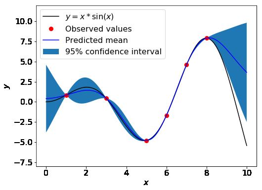 confidence-interval